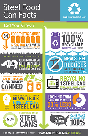 Steel Food Can Facts
